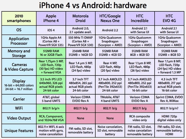 hardware mobile iphone4 vs android