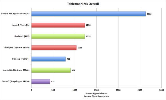 tabletmark_v3_overall-100531220-large