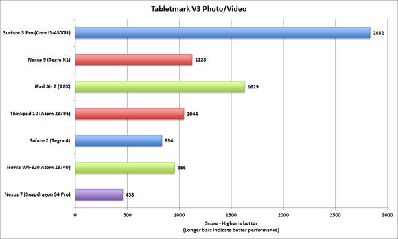 tabletmark_v3_photovideo-100531070-large